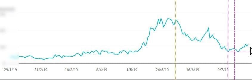 Actualizaciones algoritmo Google