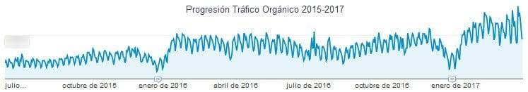 Progresion tráfico SEO Prestashop Ribes&Casals 2015-2017
