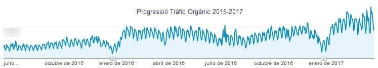 Progressió tràfic orgànic Prestashop Ribes&Casals 2015-2017 Febrer