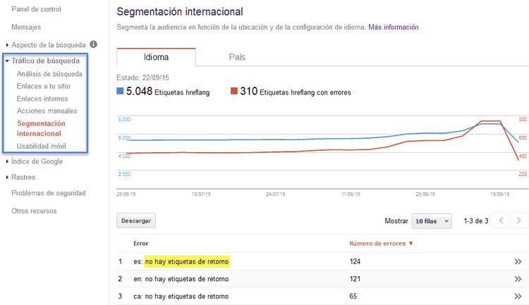 Segmentación internacional para sitios web